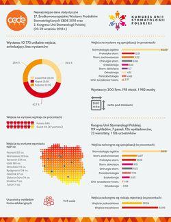 statystyki - Wystawa i Kongres