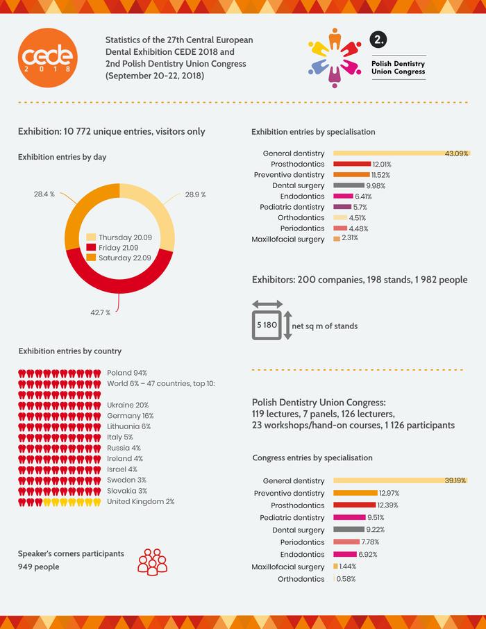 CEDE 2018 - statistics