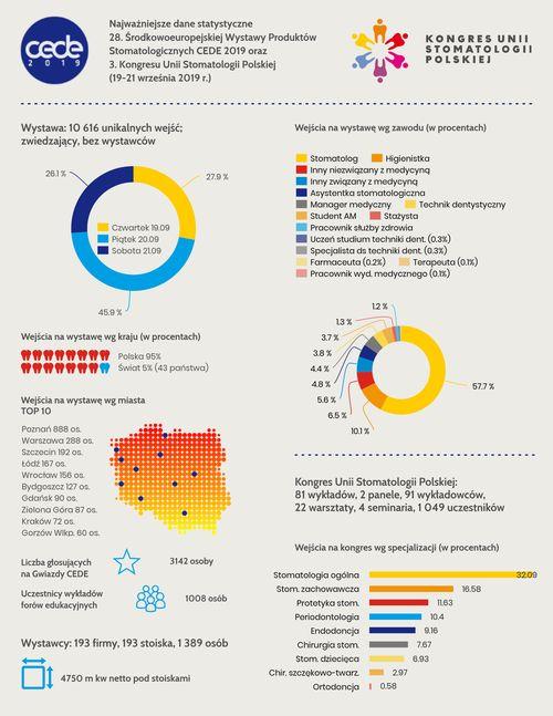CEDE 2019 - statystyki